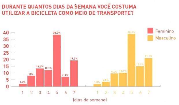 Gráfico 2 - gênero