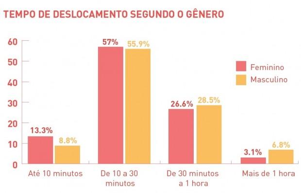 Gráfico 3 - gênero
