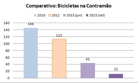 Contagens de ciclistas realizadas pela Ciclocidade - Associação dos ciclistas urbanos de São Paulo