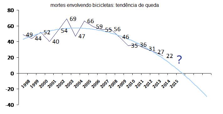 mortes envolvendo ciclistas no DF