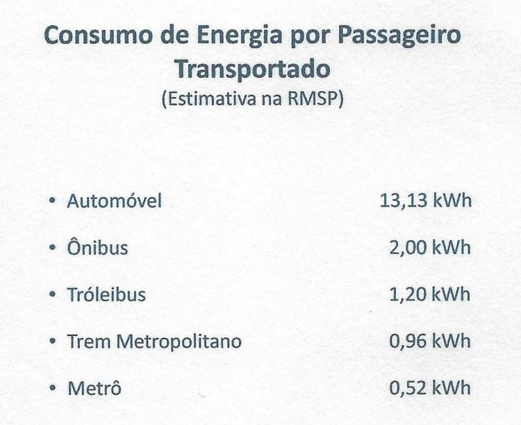Consumo de energia por passageiro na RMSP